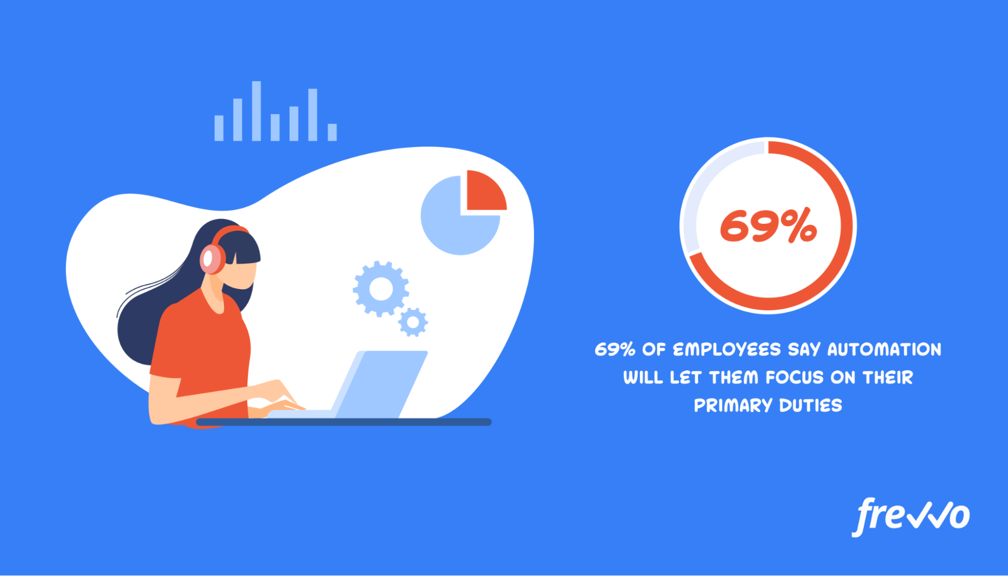 69% of employees say automation will let them focus on their primary duties