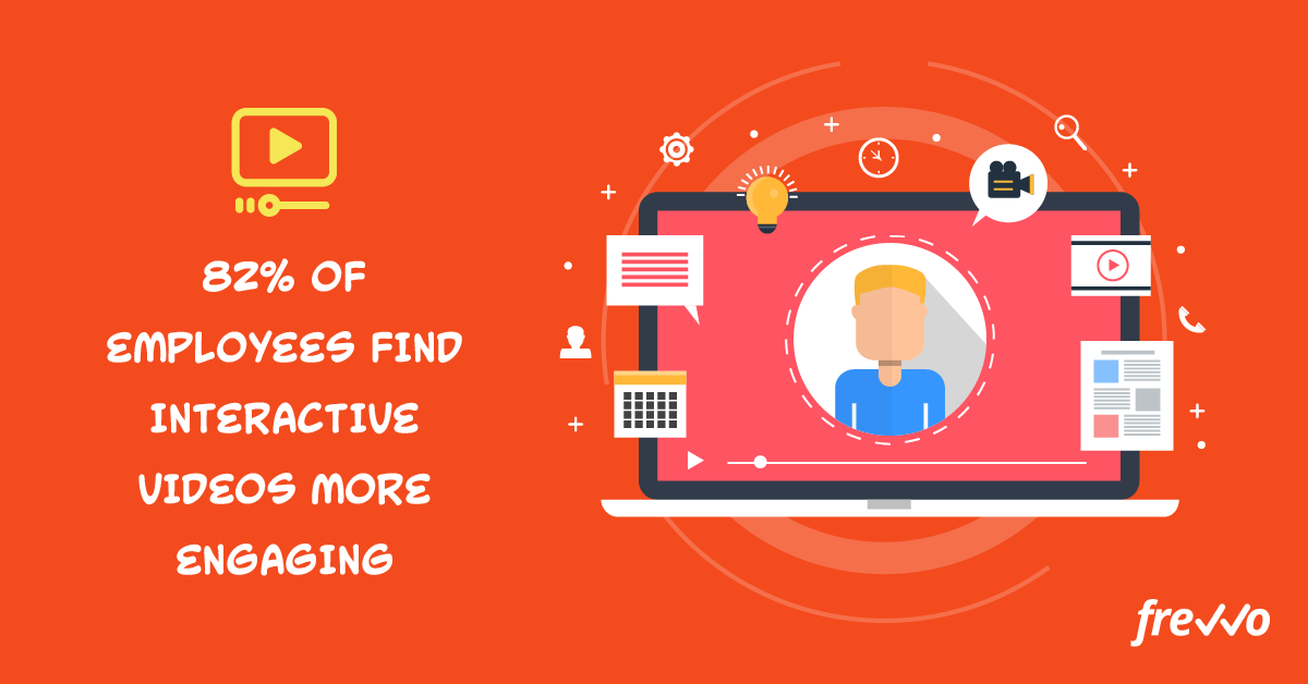 82% of employees find interactive videos more engaging