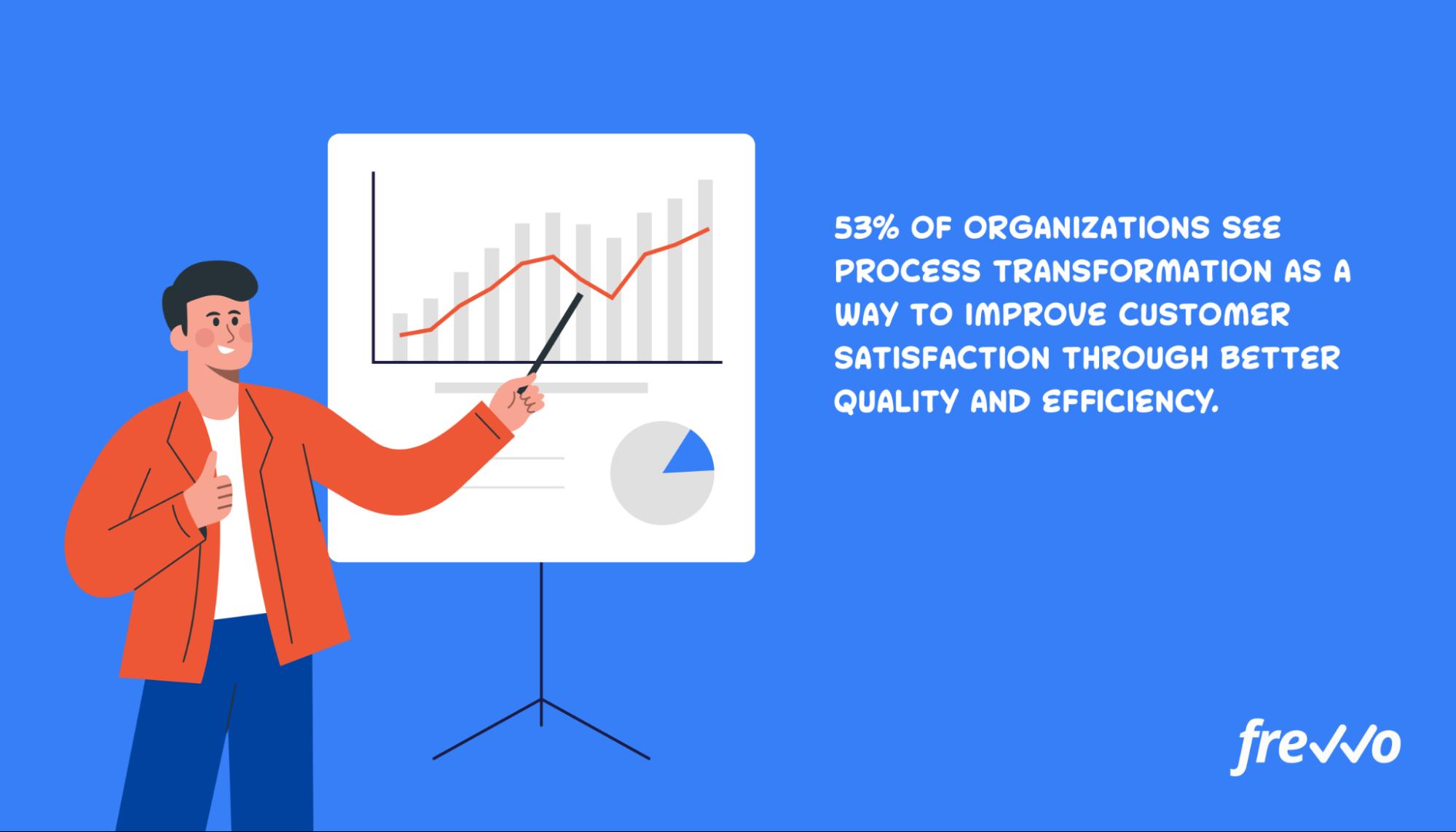 process improvement customer satisfaction statistic