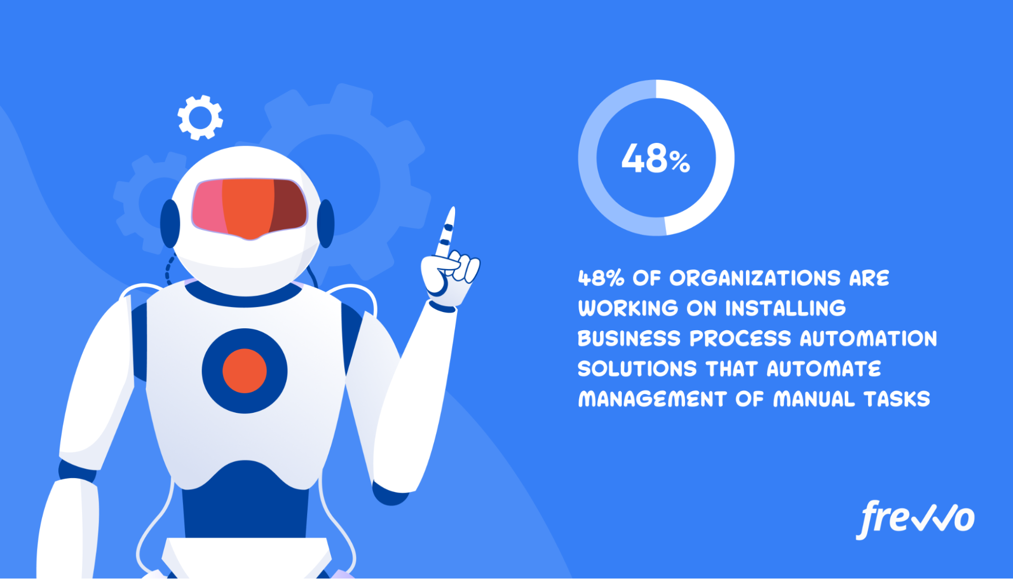 48% of organizations are working on installing business process automation solutions that specifically automate management of manual tasks