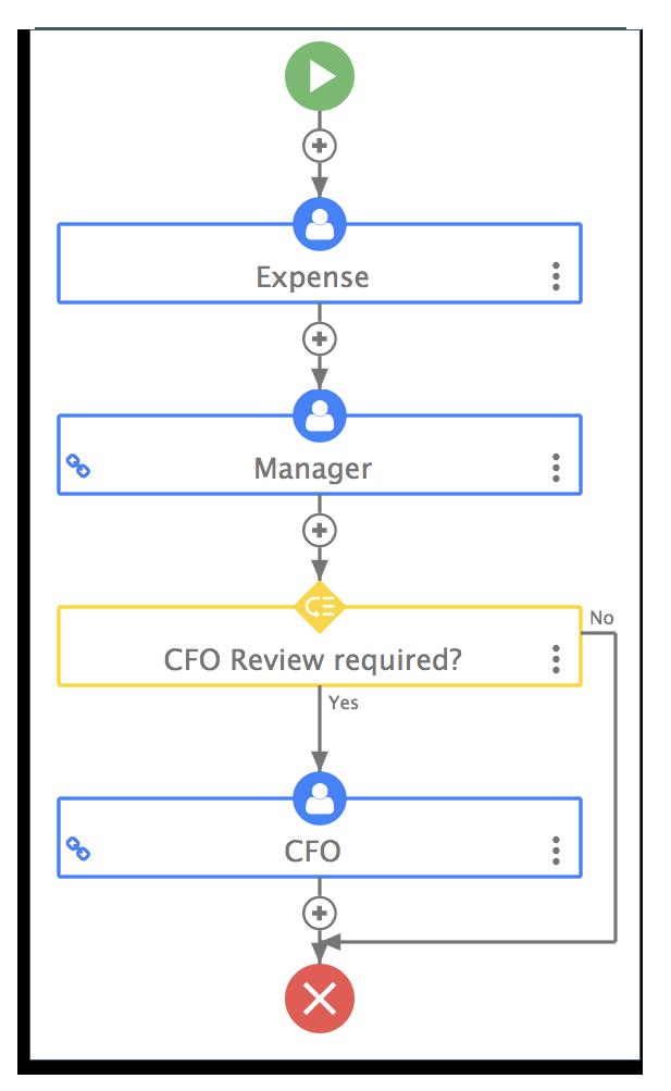 Expense claim workflow