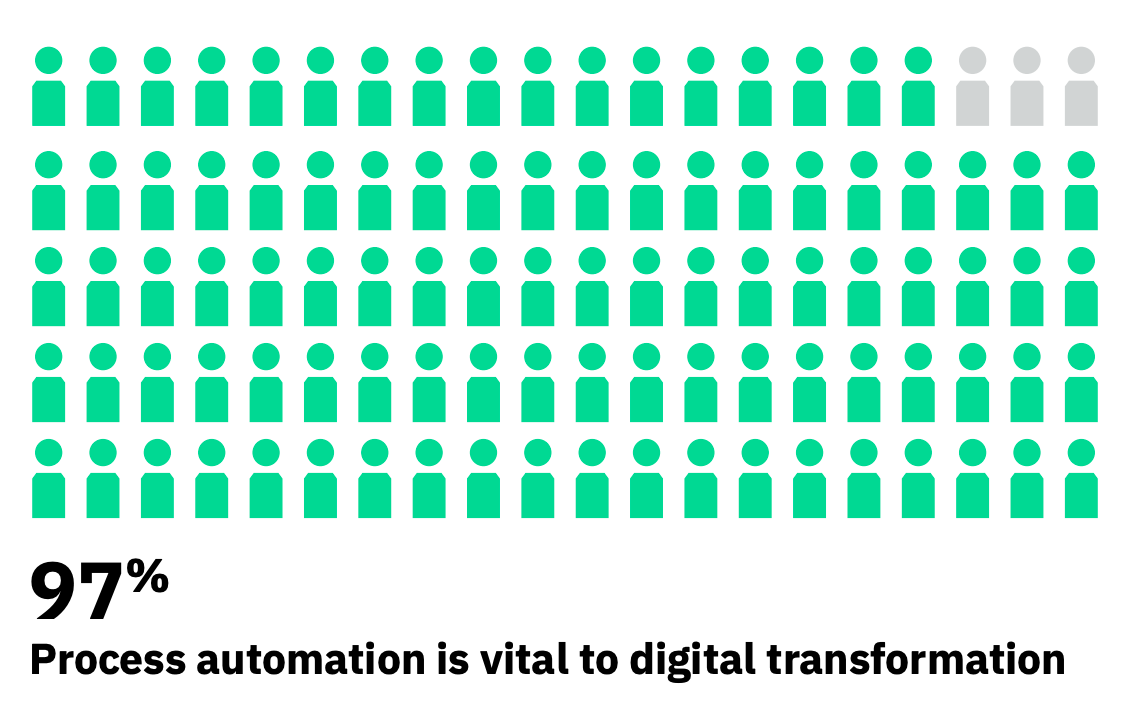 Statistic on the importance of process automation for digital transformation