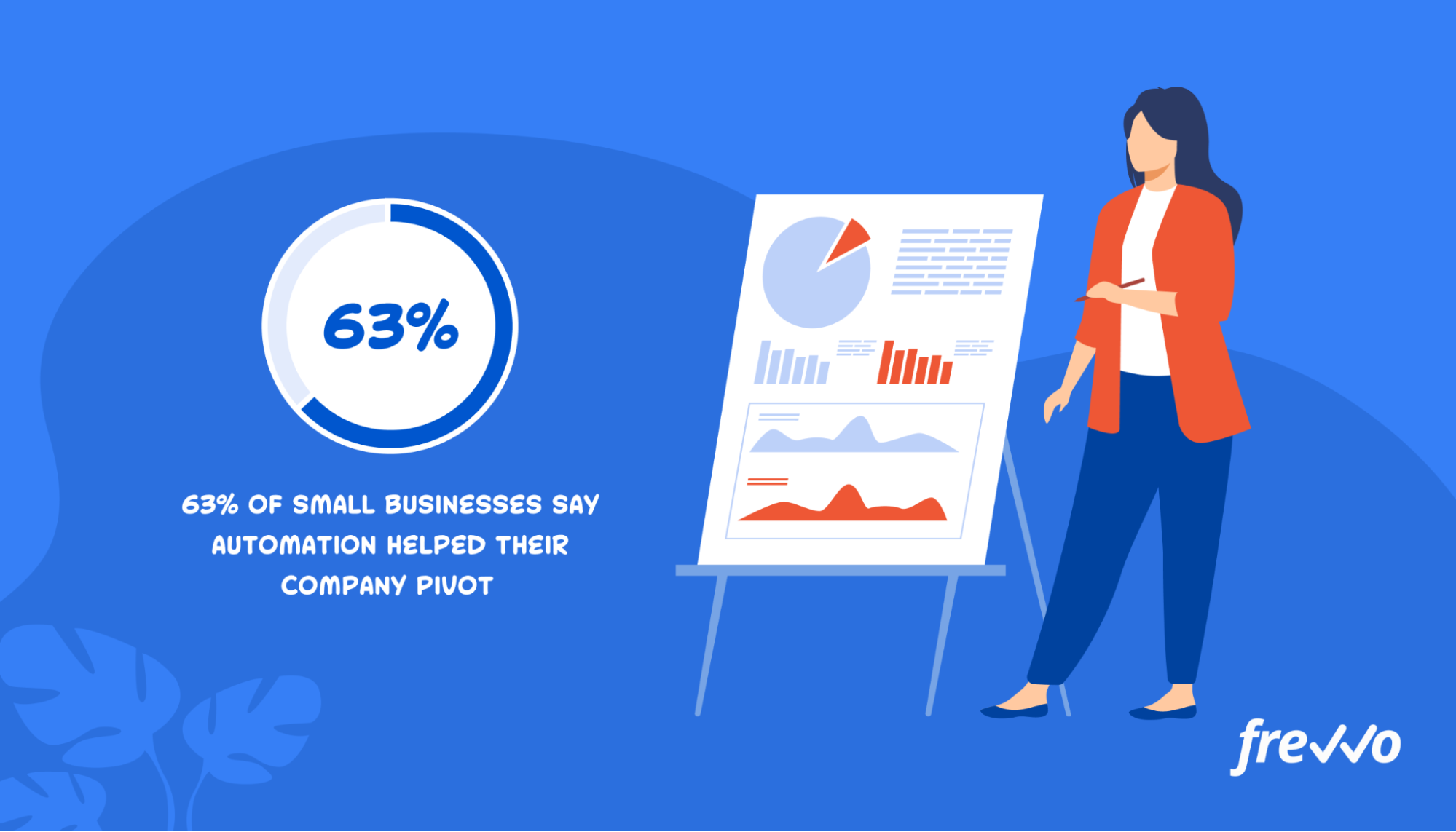 63% of small businesses say automation helped their company pivot