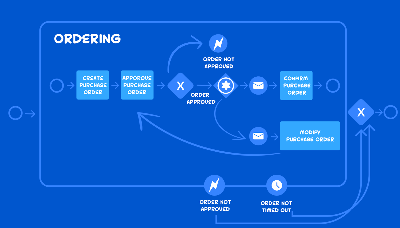 business process model of an ordering process
