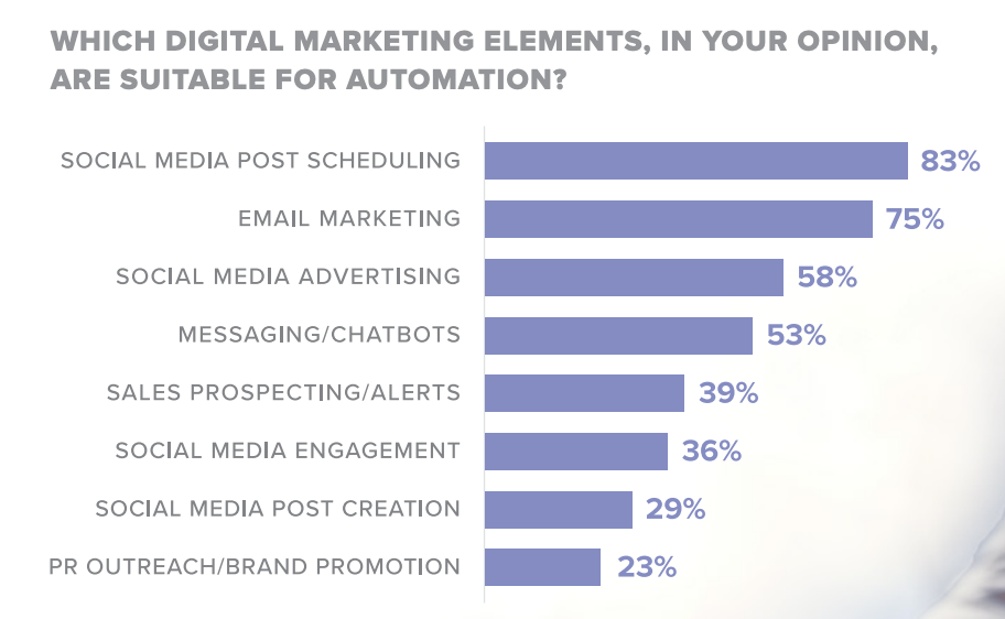 digital marketing elements that are suitable for automation