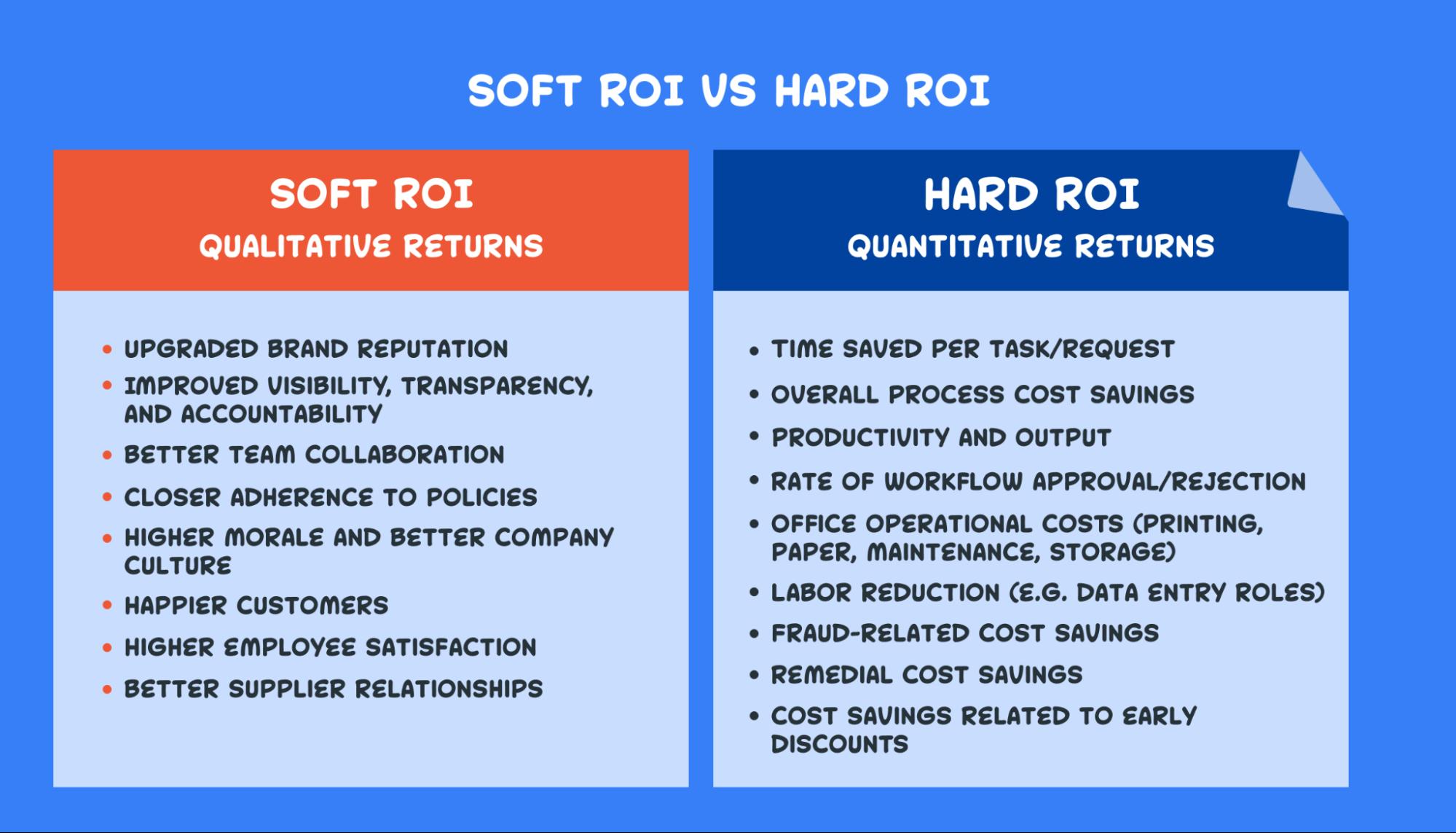soft roi vs hard roi