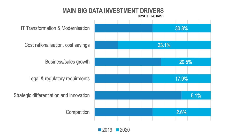 big data investment drivers
