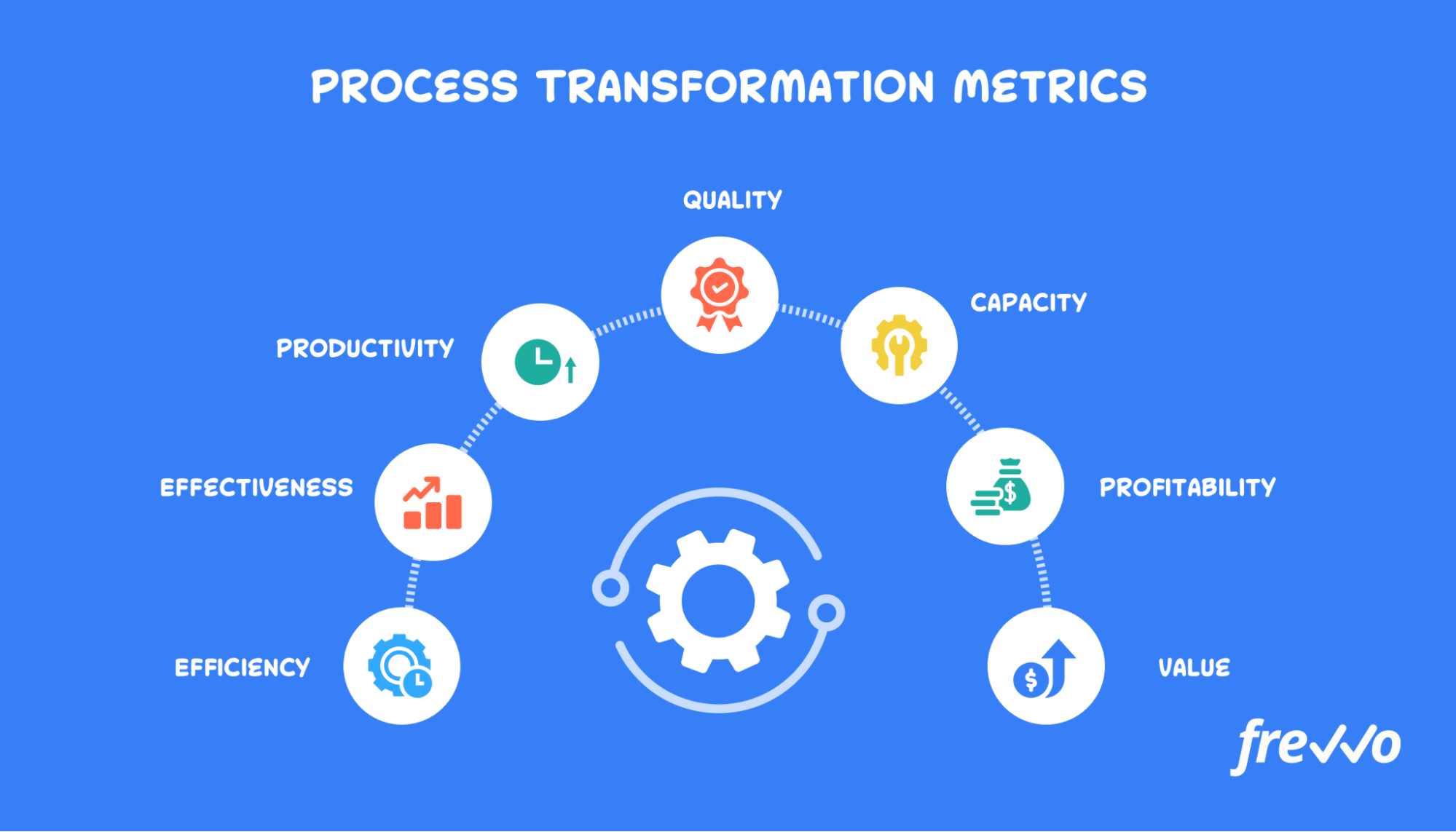 metrics for process transformation