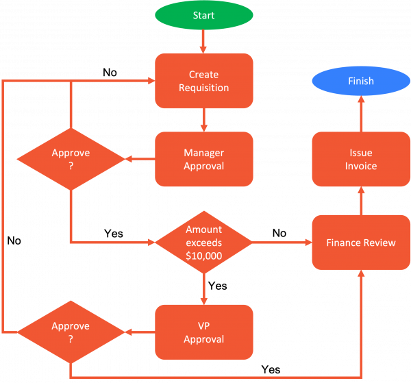 Workflow diagram example for purchase orders