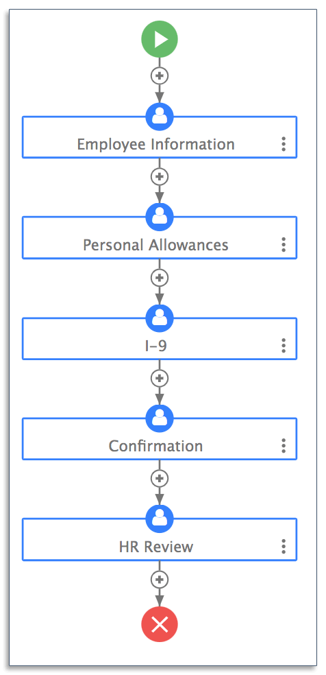 Automated workflow for employee onboarding