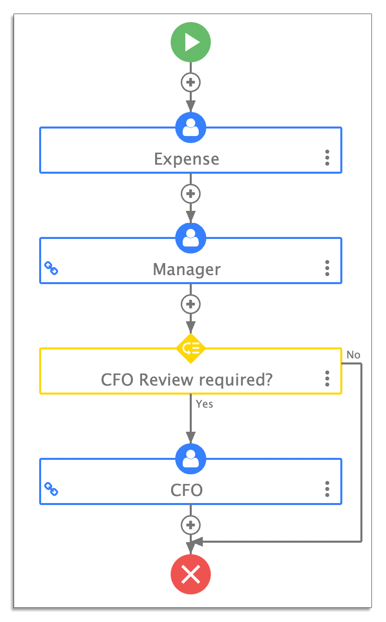 Automated workflow for expense claims