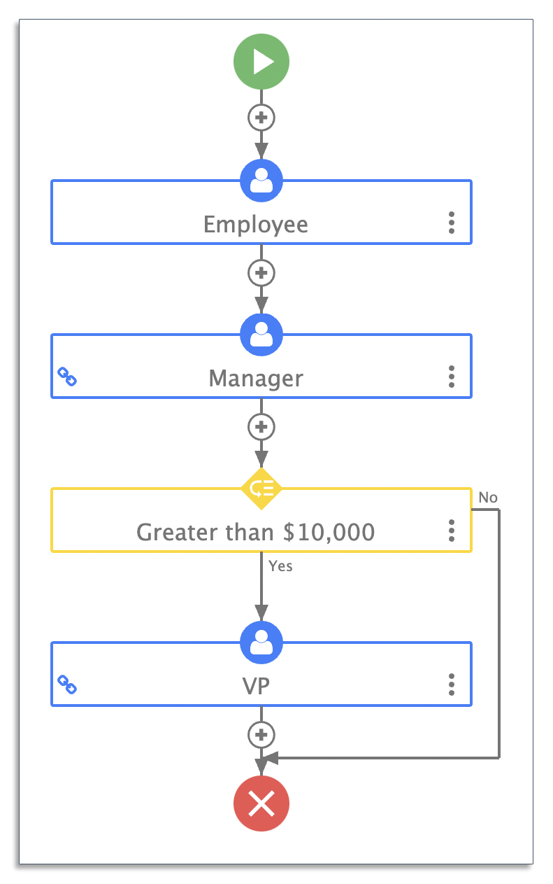 Example of a purchase order workflow with a conditional rule