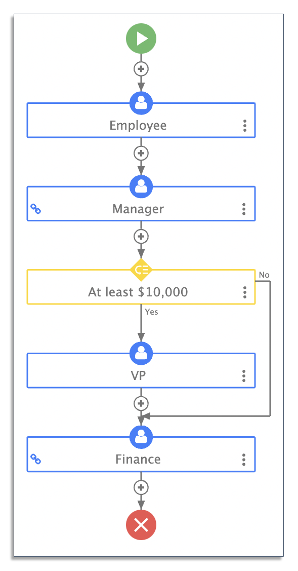 Example of a rules-driven workflow for purchase orders