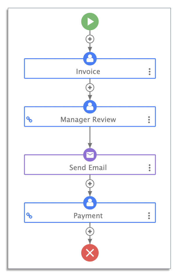 Invoice approval sequential workflow in frevvo