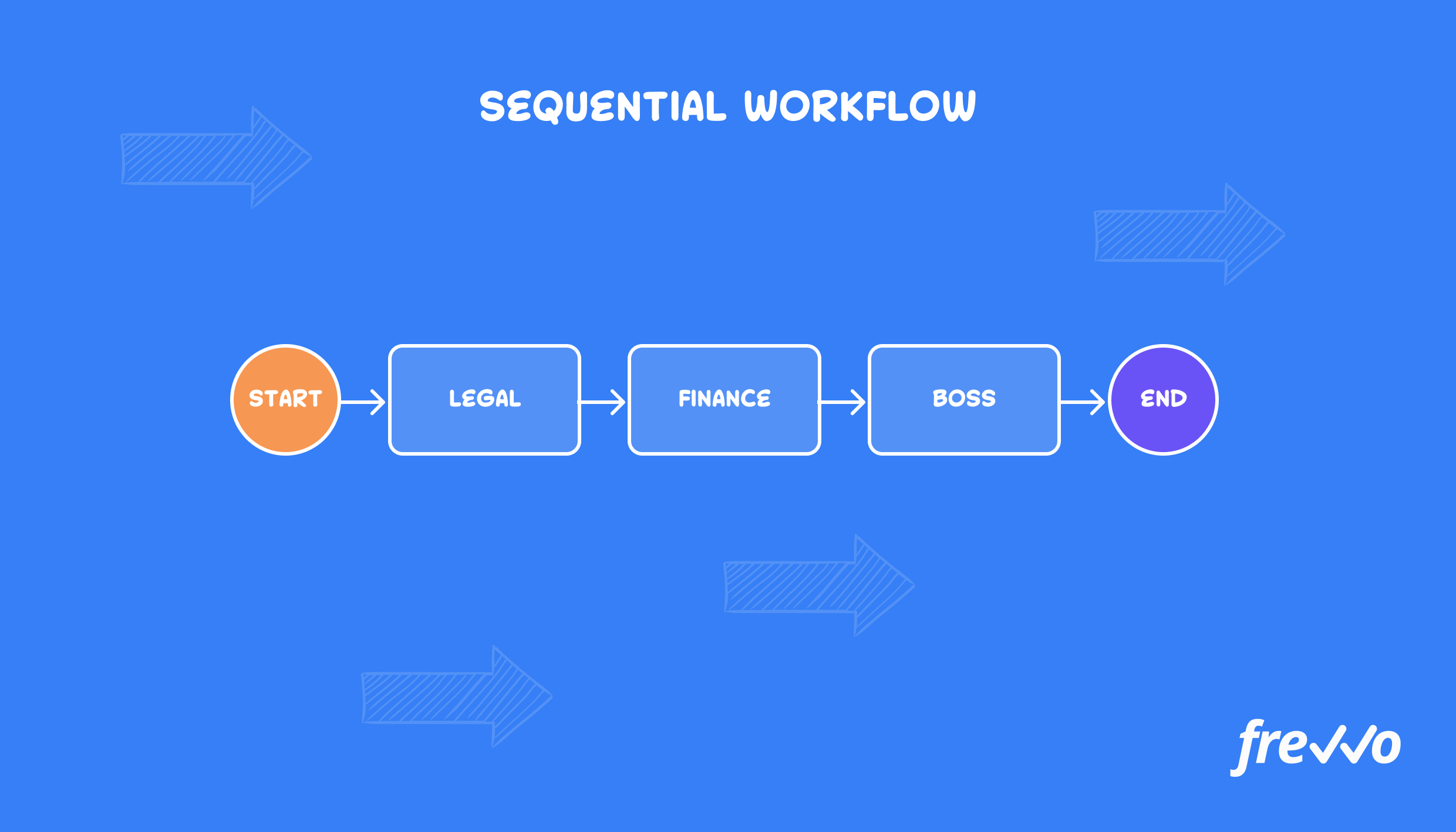 Sequential workflow example