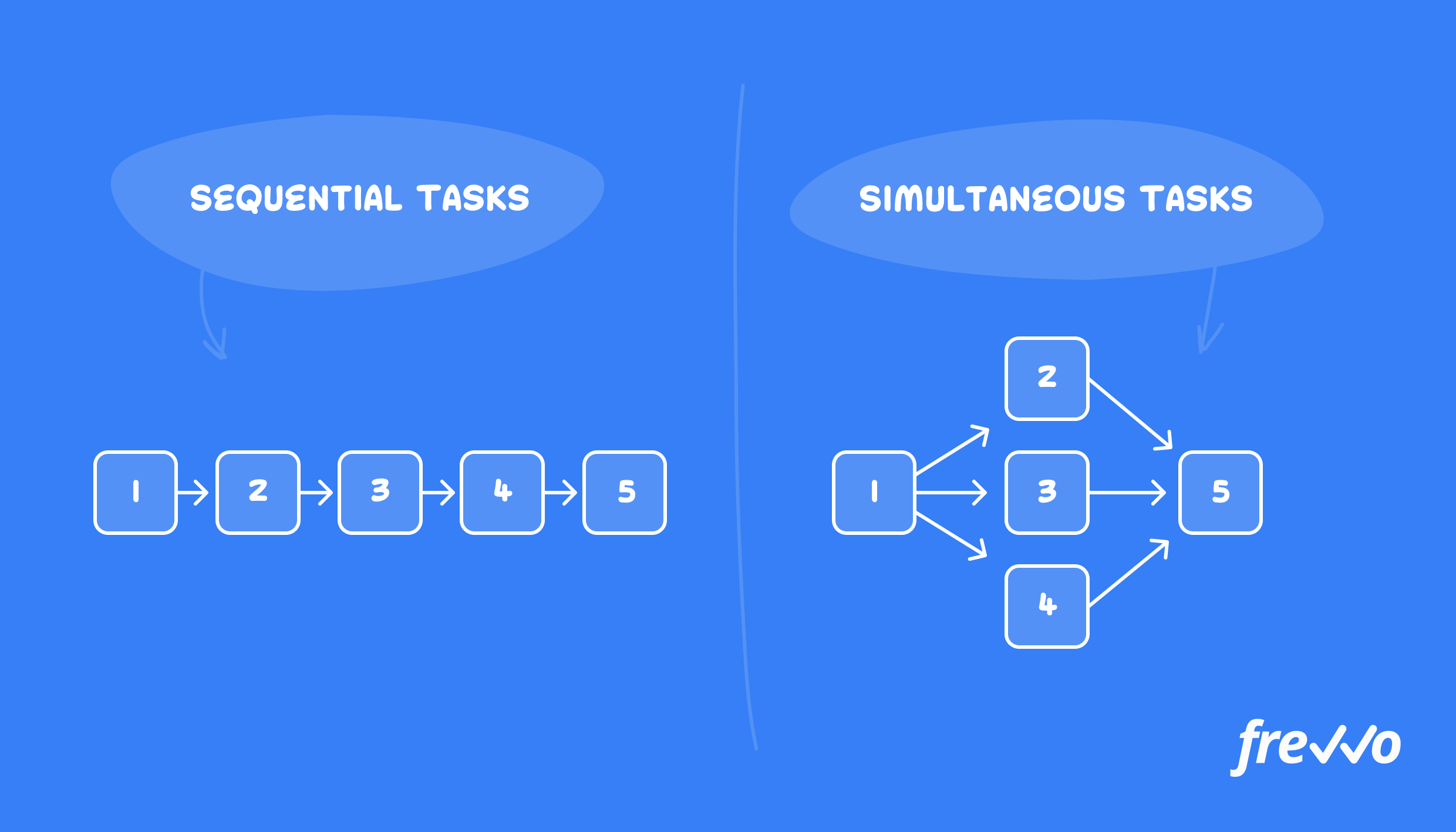 Distinguishing between sequential and simultaneous tasks