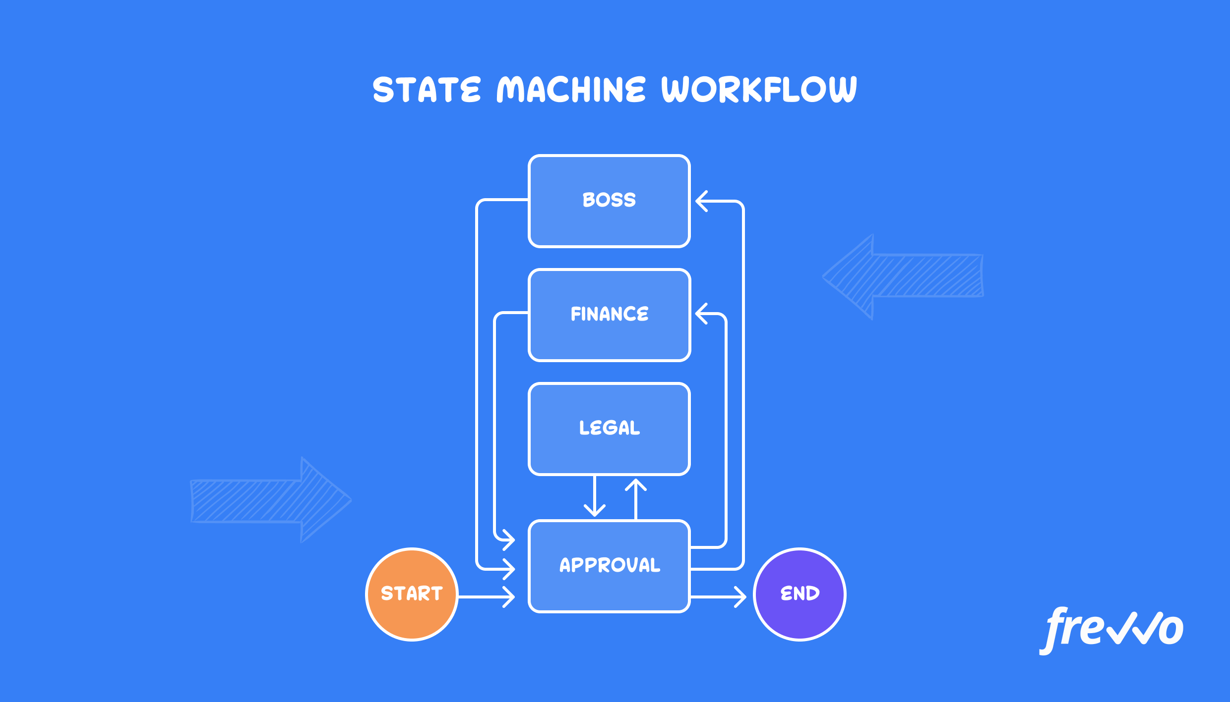 State machine workflow example