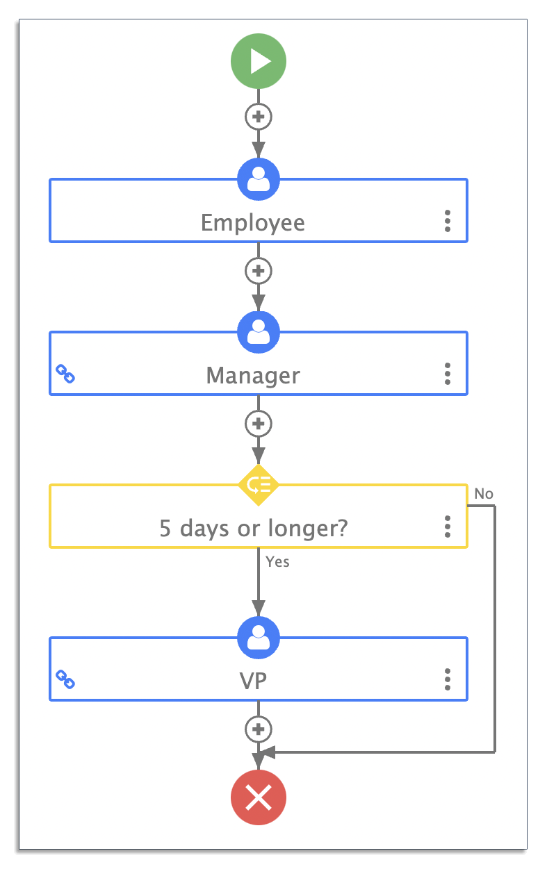 Time off request workflow