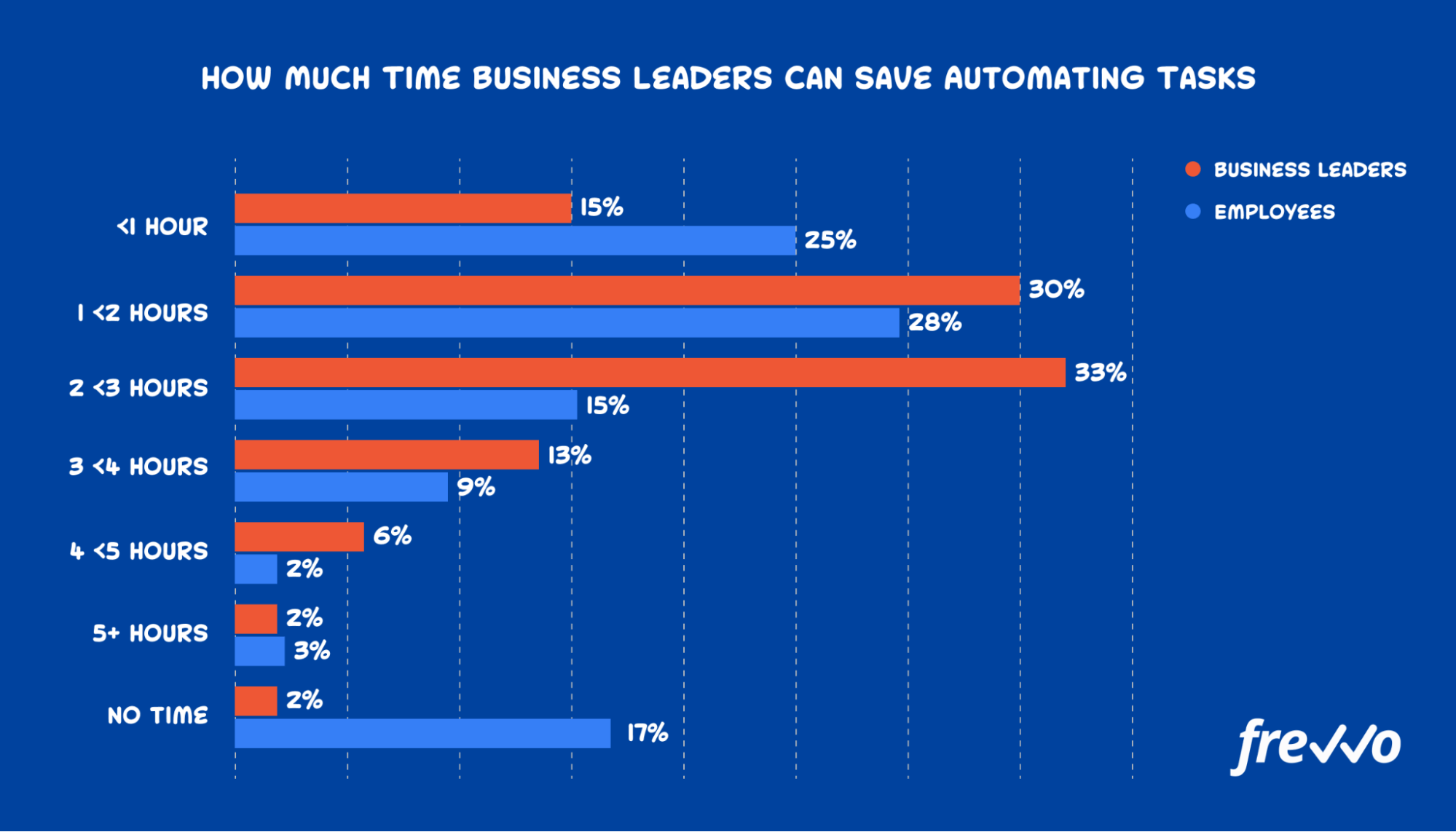 how much time business leaders can save automating tasks