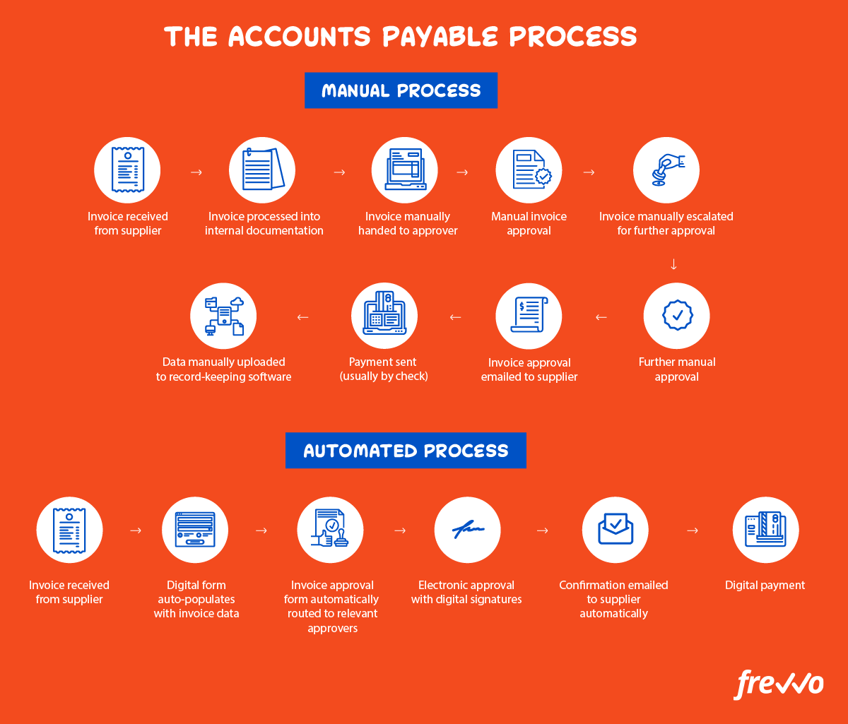 manual accounts payable process vs automated invoice process