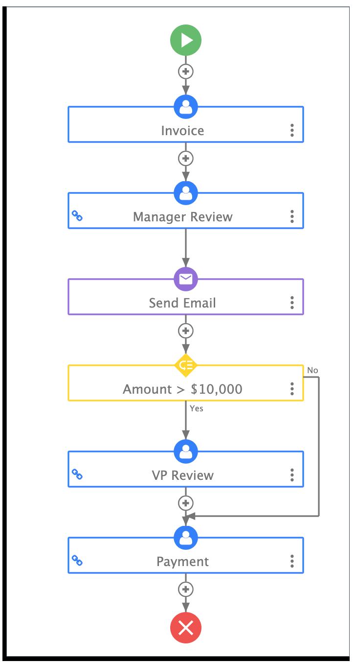 dynamic invoice workflow on frevvo