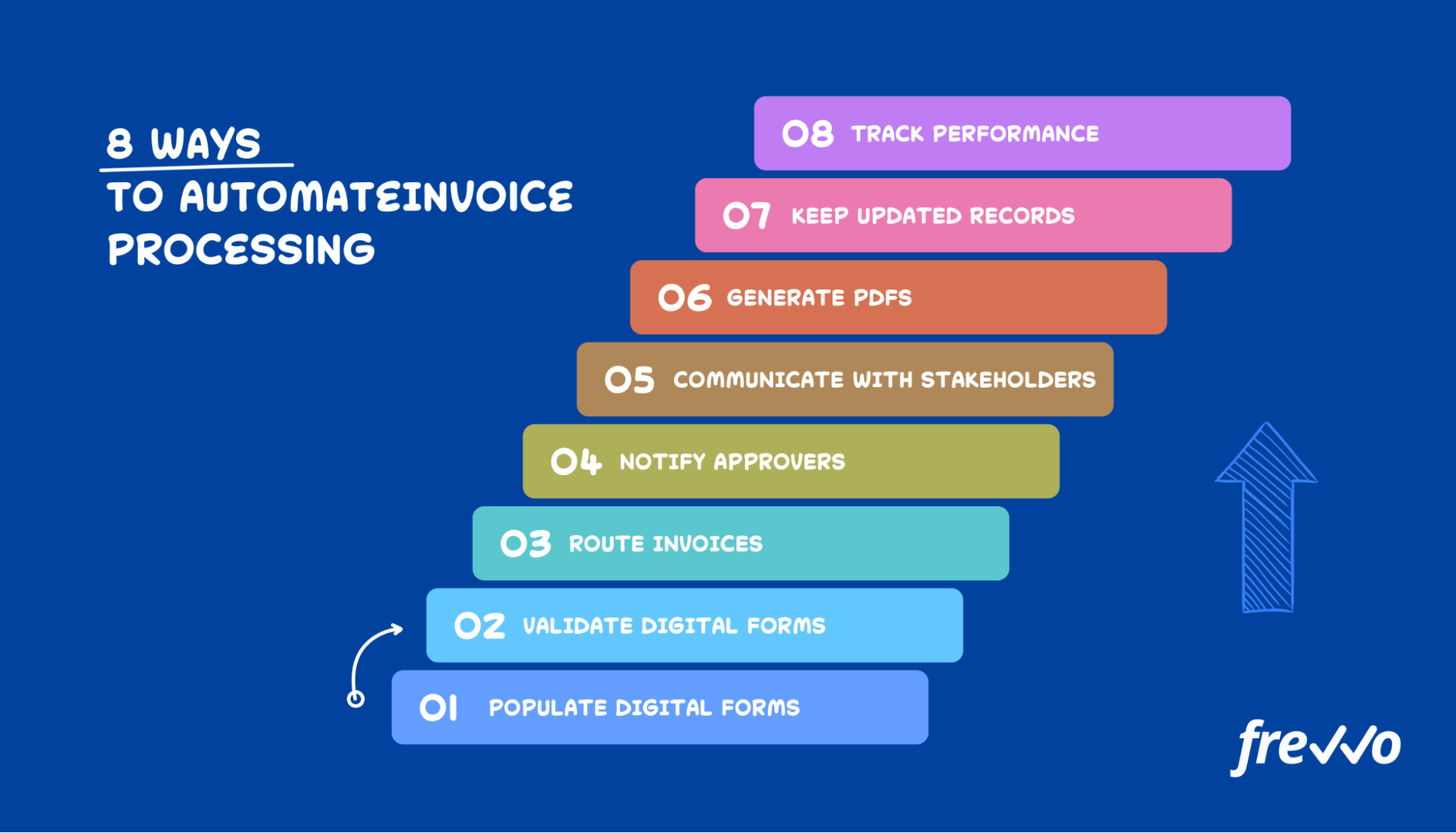 how to automate invoice processes