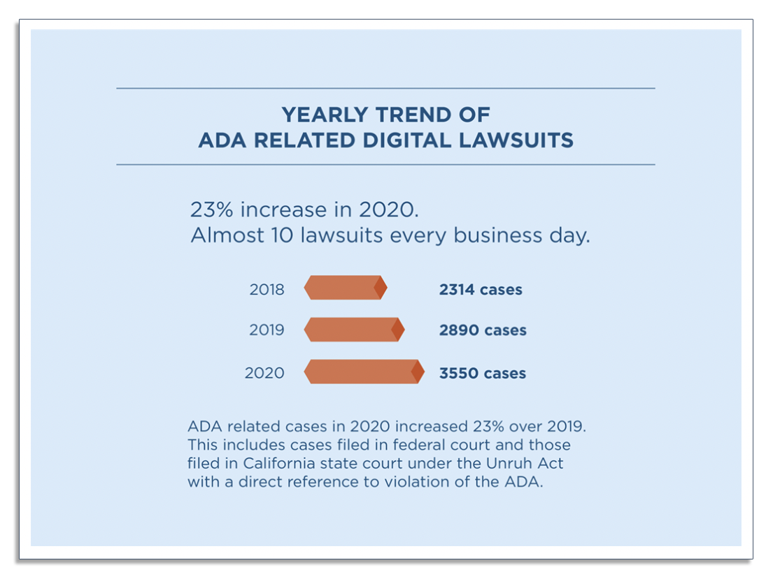 Yearly trends of ADA related lawsuits
