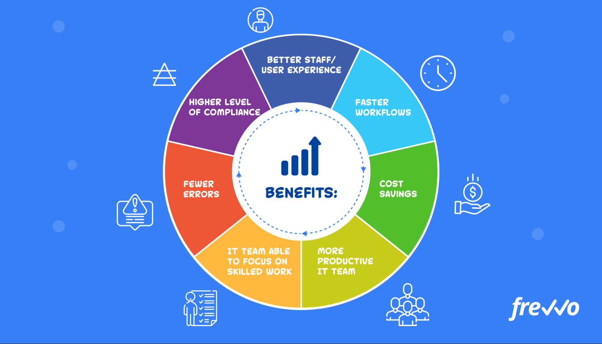 IT process automation benefits
