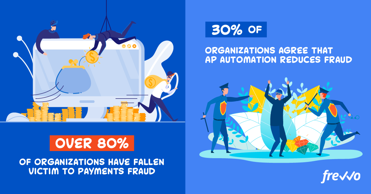 statistics about the occurrence of accounts payable fraud
