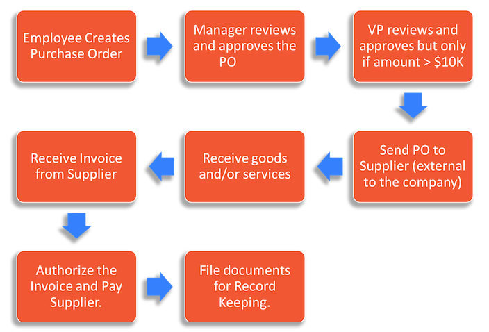 Example of a workflow model for purchase orders
