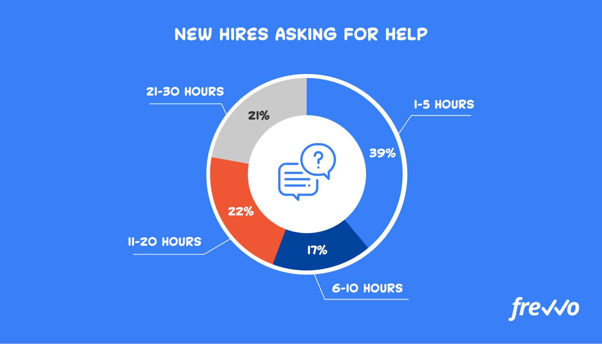 new hires asking for help